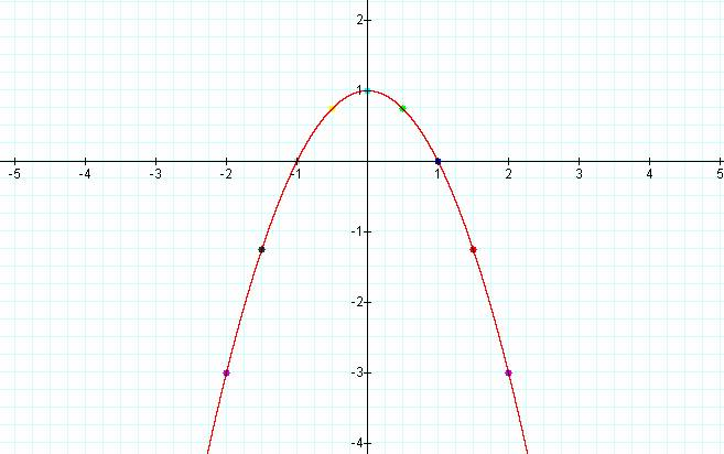 The roots of a Quadratic Equation – Graphing Parabolas Worksheet