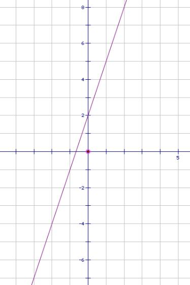 forproblems 8 and 9  find the slope of the line given