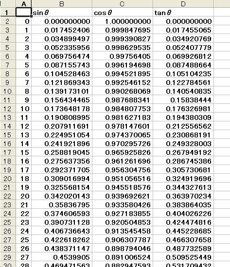 trigonometric table of values