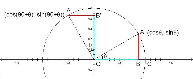 Значения синуса 60, косинуса тангенса 30, 60 градусов, а также sin cos