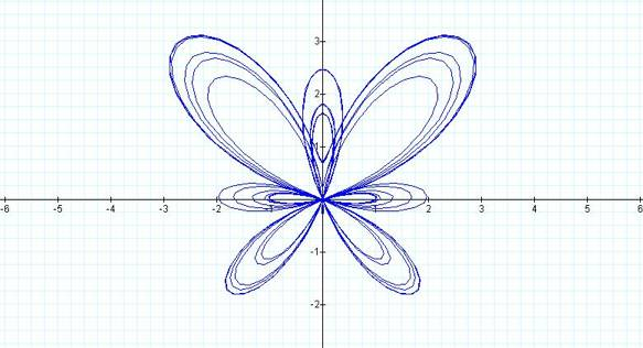 """Parametric equations can results in many """"neat"""" graphs. For ..."""