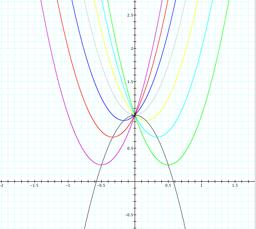 parametric equation of parabola pdf