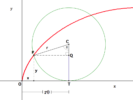 Parametric Equations For A Cycloid