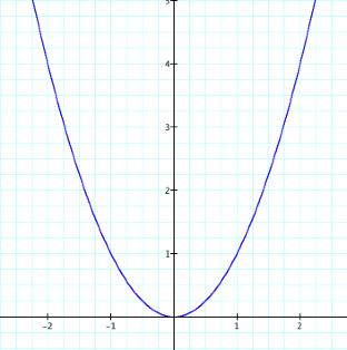 Parabola homework assignment help | BestStylo.com