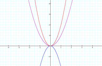 y=x的1_Graphs of functions y = x2, y = 2x2, and y = -2x2 in purple, red, and blue, respectively