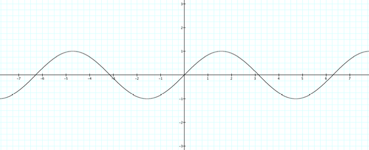 how to work out amplitude of cosine function