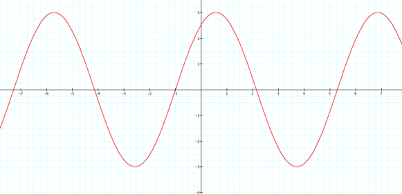 Transformations of the Sine and Cosine Graphs – Sine and Cosine Graphs Worksheet