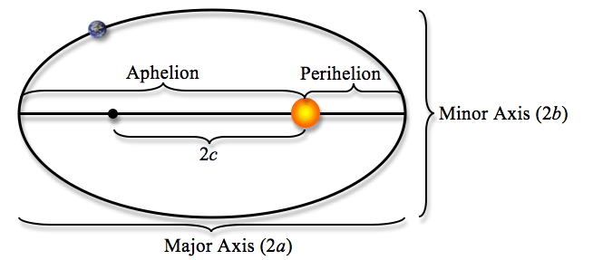 essay model of the solar system