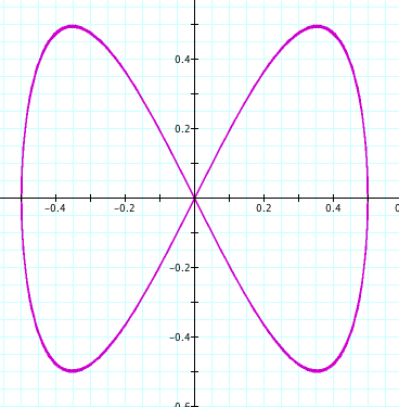 how to solve parametric equations