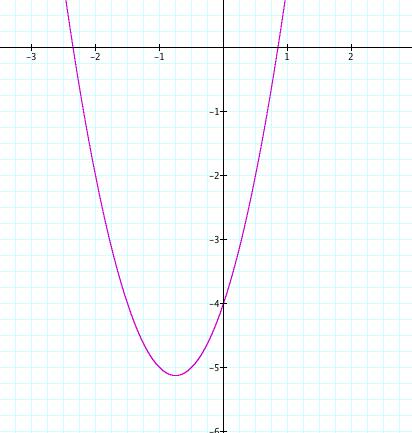 Y 3x+2 Graph