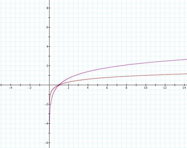 graph of ln - 620×492