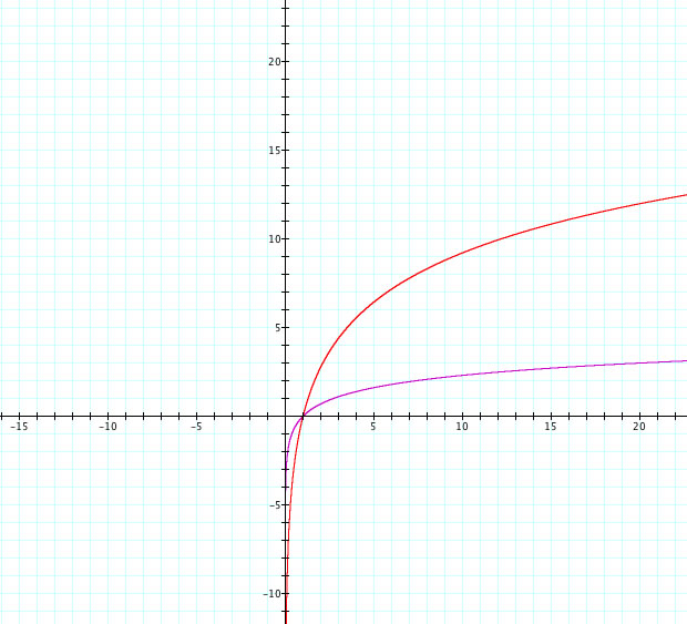 graph of ln - 620×563