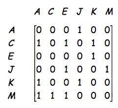 solve rank of matrix