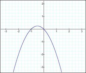 Quadratics in the xc plane