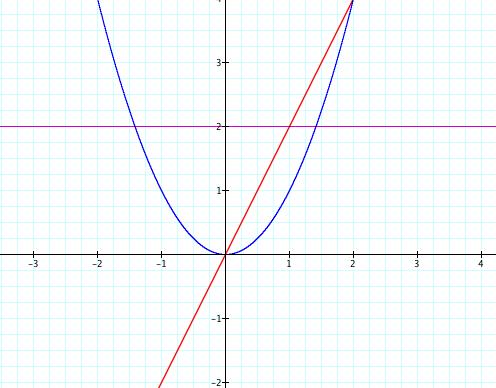 Investigation of Parabola's