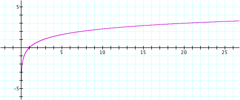 Image020g this graph crosses the x axis at one point x 1 it appears this graph also has an asymptote when x 0 as we observed with the graph of y log x ccuart Image collections