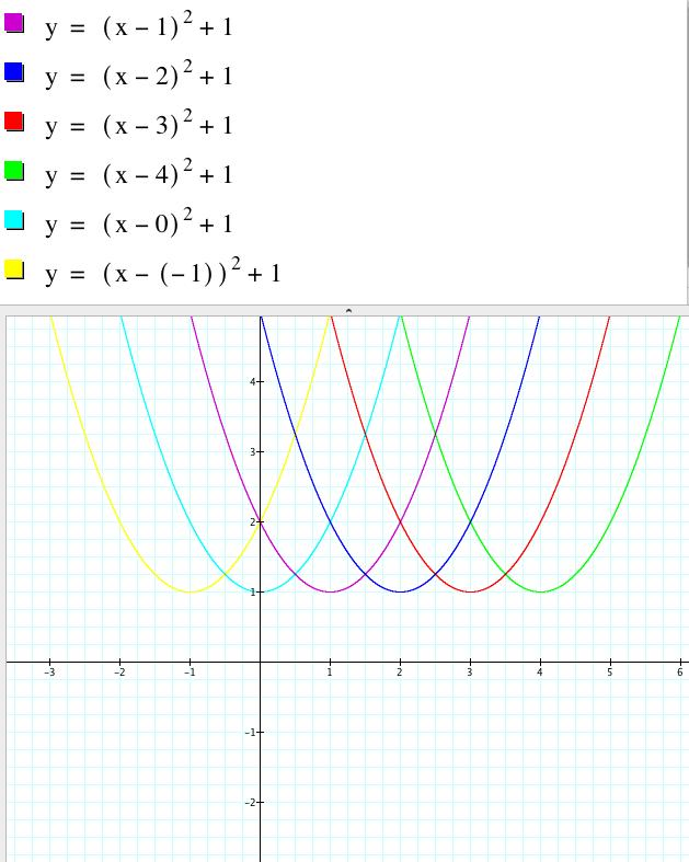 Exploring Quadratics In Vertex Form
