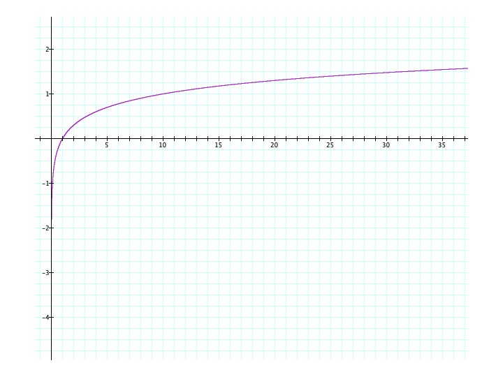 Logarithm at the End of Multiplication
