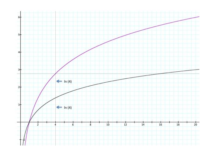graph of ln - 720×540