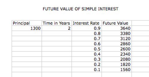 Future Value Of Simple Interest And Compound Interest Investigation