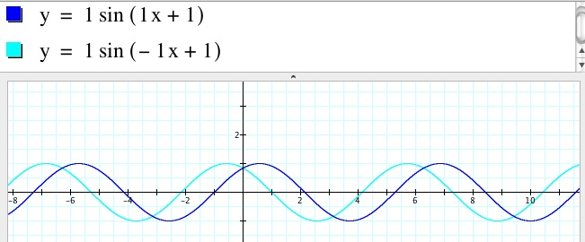 how to find value of parameter a in sine function