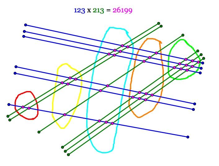 Chinese Stick Multiplication