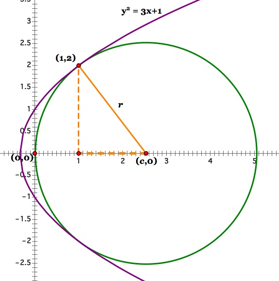 how to find the slope of a tangent line on a circle