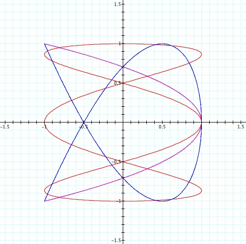 Parametric Curves With Sines And Cosines