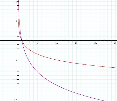 graph of ln - 480×415