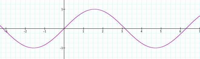 how to find the maximum of a sine function