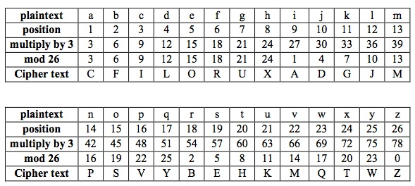 So If K 3 We Have An Example Of The Following Table To Find Ciphertext