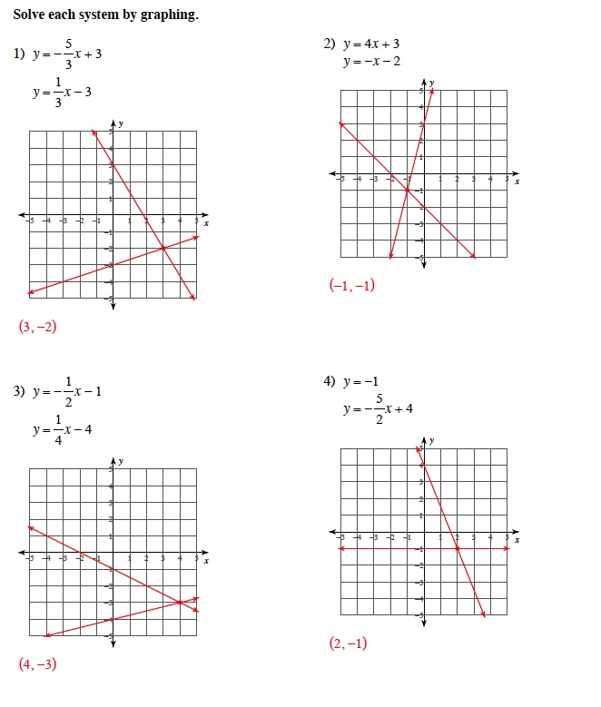 Printables Graphing Systems Of Equations Worksheet warrayat instructional unit solving systems of equations by graphing