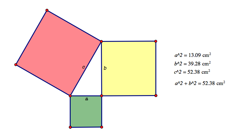 the pythagorean theorem in this representation we can see that the area of the green square a^2 and the area of the yellow square b^2 sum to the area of the red square c^2