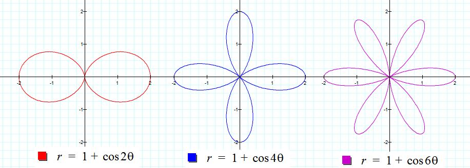 polar coordinates make it easy to define lines through the origin or circles centered at the origin