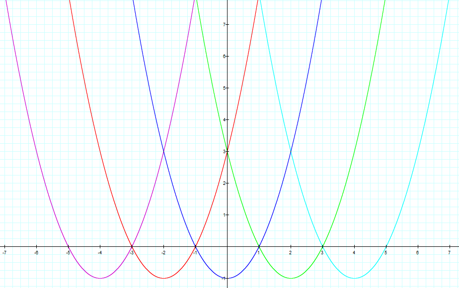 Oh Where Oh Where Has My Parabola Gone
