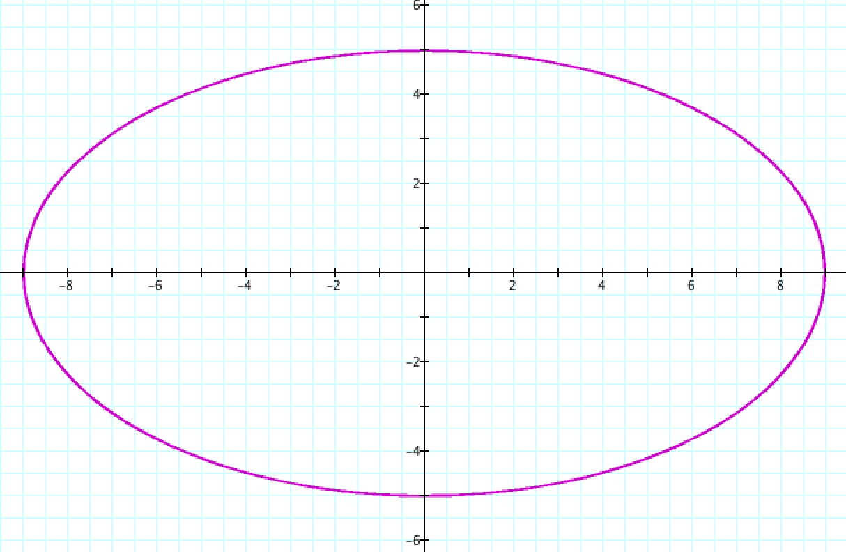 Parametic equations for circles and ellipses centered at the origin we have a better understanding of the parametric and cartesian standard equation forms falaconquin