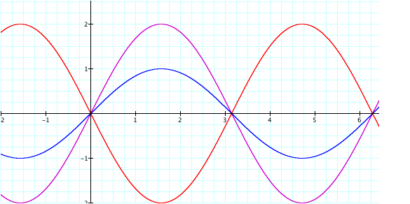 sine is equal to