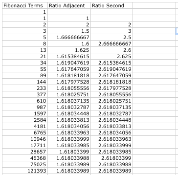 assignment fibonacci