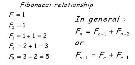 relationship between fibonacci sequence golden number