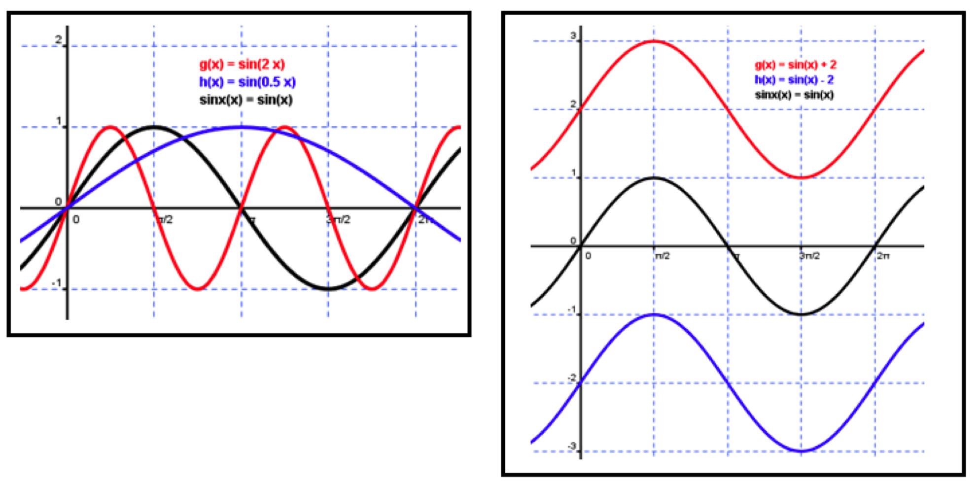writing equations of sine graphs tessshebaylo. Black Bedroom Furniture Sets. Home Design Ideas