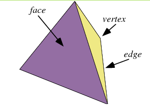 Worksheet Eulers Formula Vertices Faces Edges euler have students begin with their tetrahedron and create a chart for the of faces edges vertexes