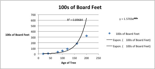 Untitled document for How to calculate board feet in a tree