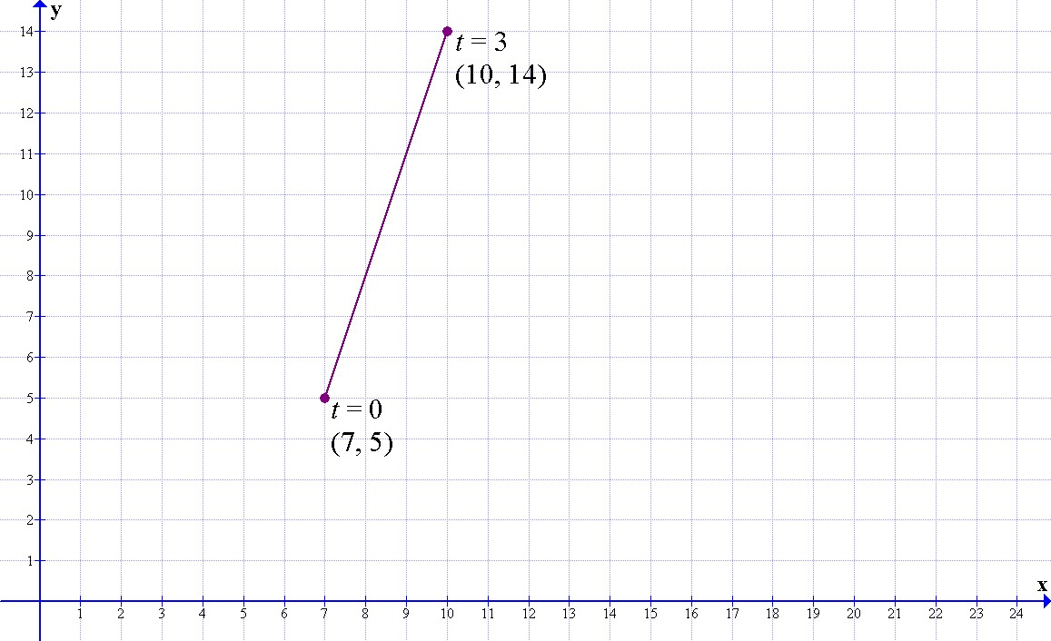 Explore How You Would Chose Endpoints Of The Line Segment That The Distance  To The Endpoints From (7, 5) Are 2 Units And 3 Units