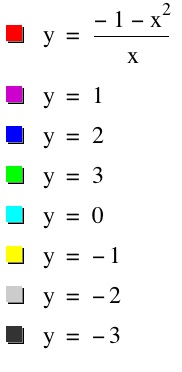 how to solve cubic equation