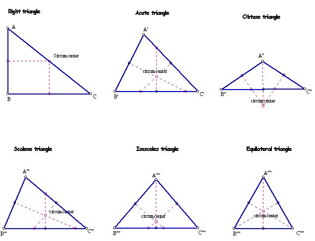 Right Scalene Triangle Definition