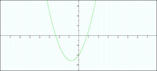 Assignment 2 Graphing Calculator: Second Degree Equations