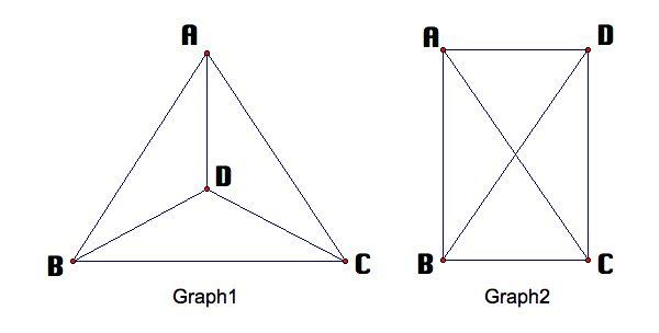 can i put a graph in a research paper