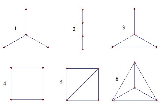 graphs graph theory and vertex In graph theory, a regular graph is a graph where each vertex has the same number of neighbors ie every vertex has the same degree or valency a regular directed graph must also satisfy the stronger condition that the indegree and outdegree of each vertex are equal to each other [1.