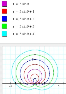 Click Here To Open A Graphing Calculator File That Animates The Changes In Curve As B