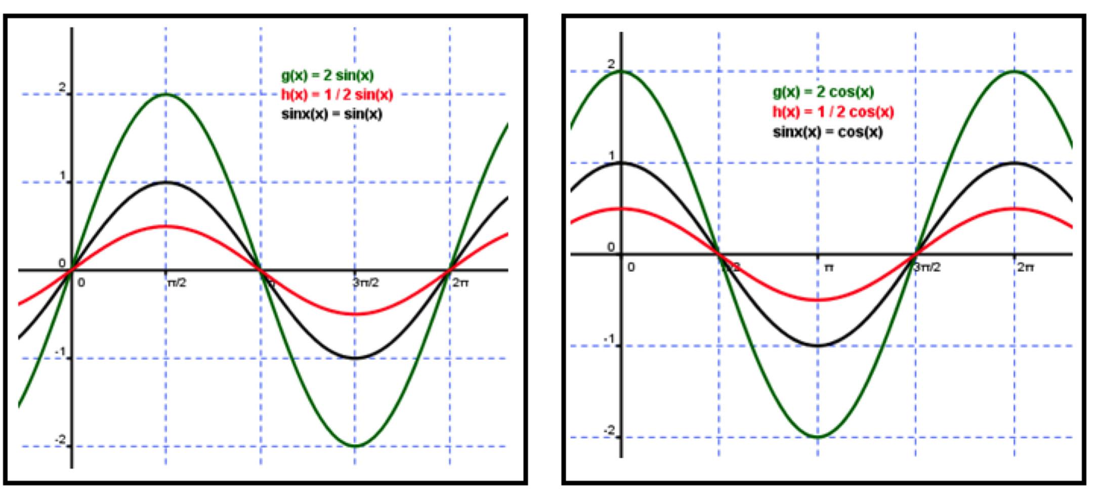 how to find the period of a sine function equation tessshebaylo. Black Bedroom Furniture Sets. Home Design Ideas
